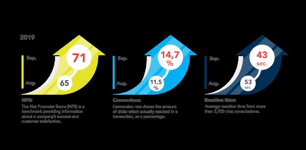 KPIs in customer service