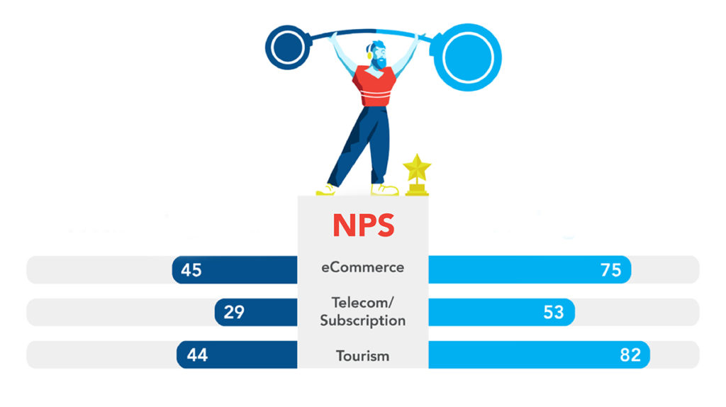 How to increase your NPS – And why NPS matters