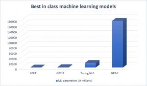 Machine learning technology model
